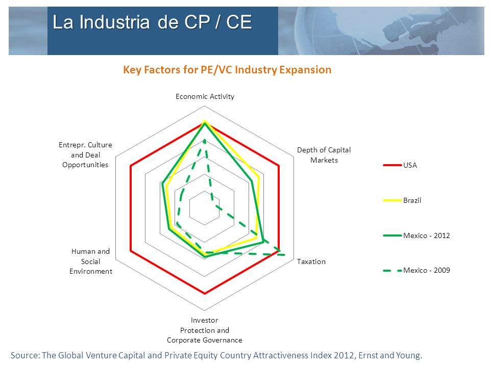 Key Factors for PE/VC Industry Expansion Source: The Global Venture Capital and Private Equity Country Attractiveness Index 2012, Ernst and Young.