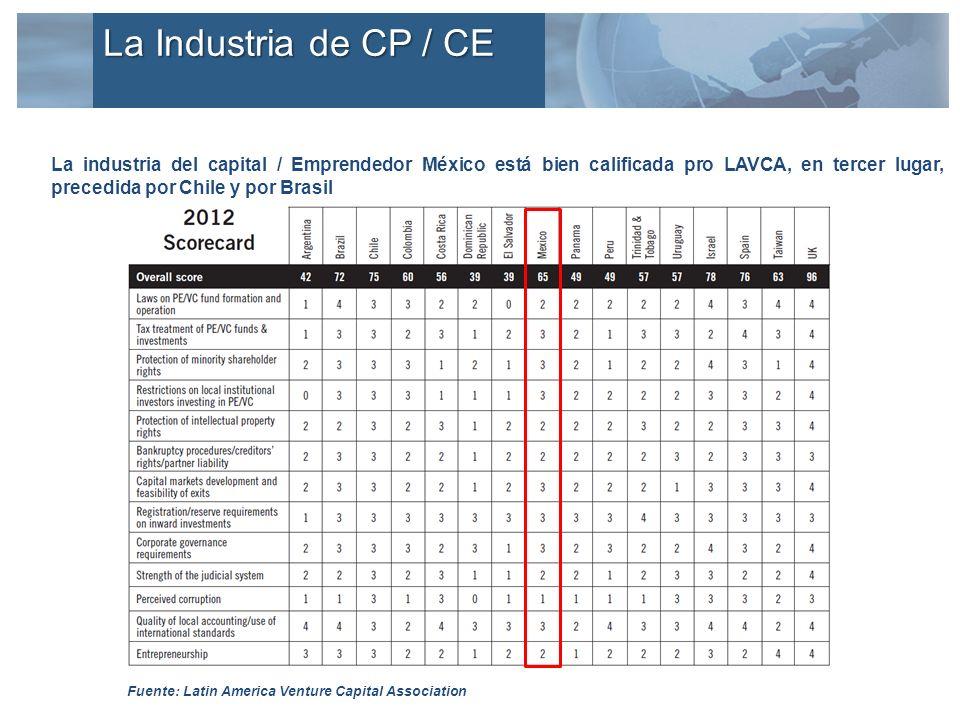 La industria del capital / Emprendedor México está bien calificada pro LAVCA, en tercer lugar, precedida por Chile y por Brasil Fuente: Latin America Venture Capital Association La Industria de CP / CE