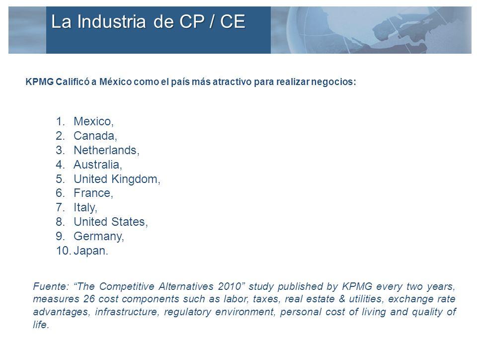 KPMG Calificó a México como el país más atractivo para realizar negocios: 1.Mexico, 2.Canada, 3.Netherlands, 4.Australia, 5.United Kingdom, 6.France,