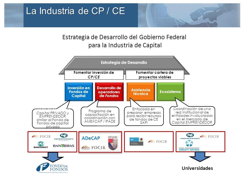 Estrategia de Desarrollo Ecosistema Asistencia técnica Coordinación de una red institucional de entidades involucradas en el mercado de Capital EMPREN