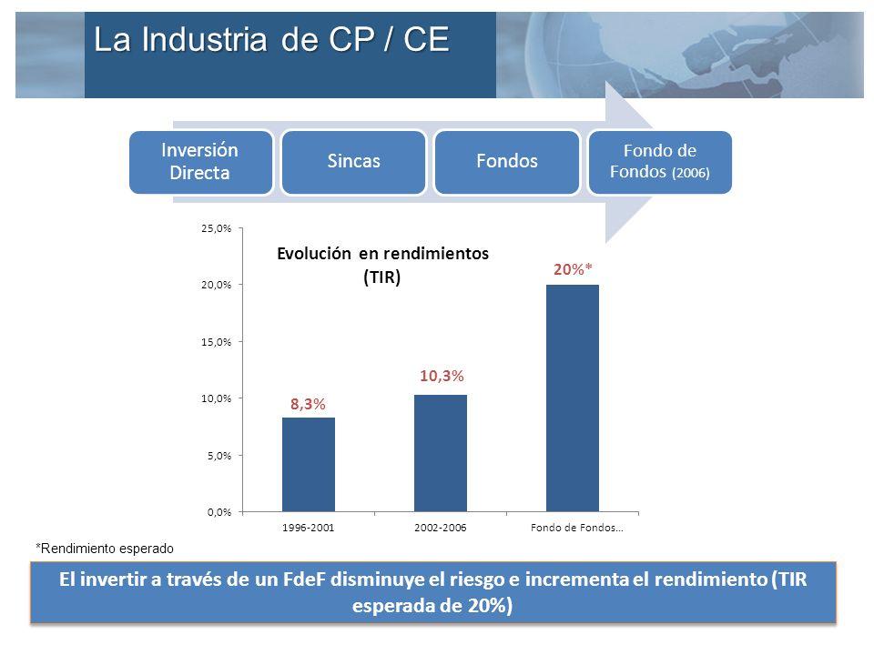 Inversión Directa SincasFondos Fondo de Fondos (2006) Aportado Distribuido Por distribuir El invertir a través de un FdeF disminuye el riesgo e incrementa el rendimiento (TIR esperada de 20%) *Rendimiento esperado La Industria de CP / CE