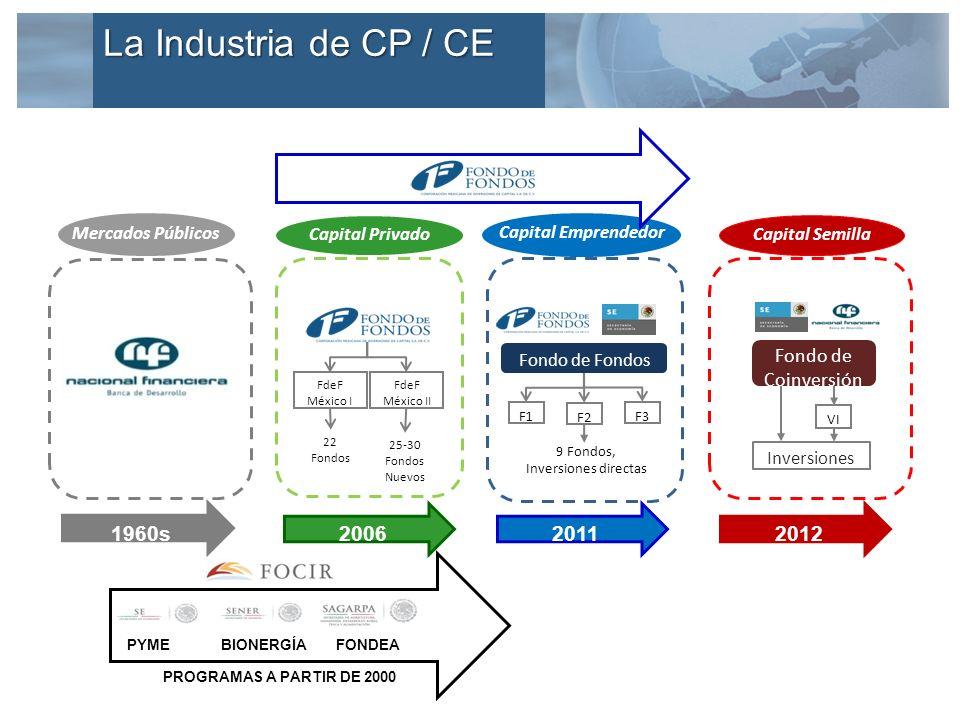 25-30 Fondos Nuevos Capital Semilla Fondo de Coinversión Inversiones VI Capital Privado FdeF México I FdeF México II 22 Fondos 2006 Fondo de Fondos F1