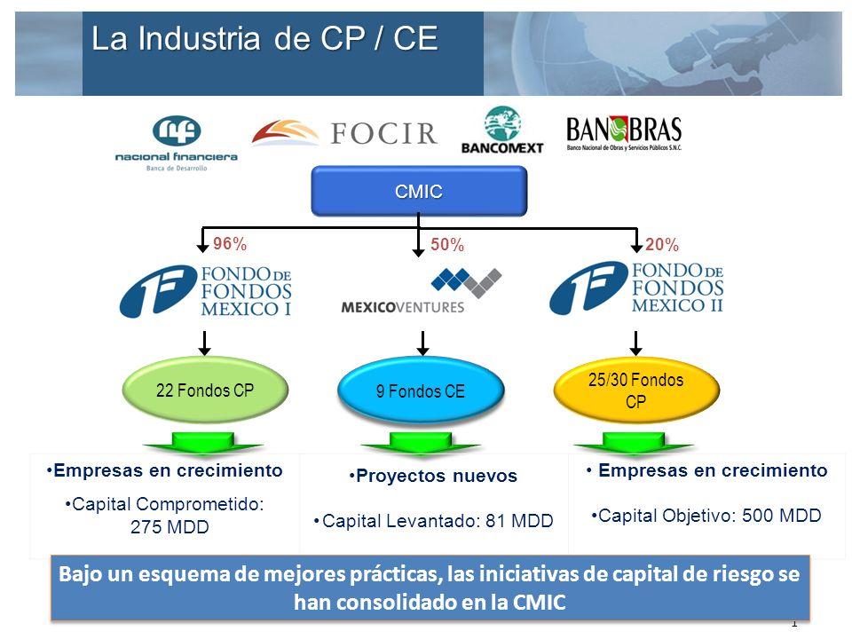 21 CMIC 22 Fondos CP 25/30 Fondos CP 9 Fondos CE Empresas en crecimiento Capital Comprometido: 275 MDD Proyectos nuevos Capital Levantado: 81 MDD Empresas en crecimiento Capital Objetivo: 500 MDD Bajo un esquema de mejores prácticas, las iniciativas de capital de riesgo se han consolidado en la CMIC 96% 50%20% La Industria de CP / CE