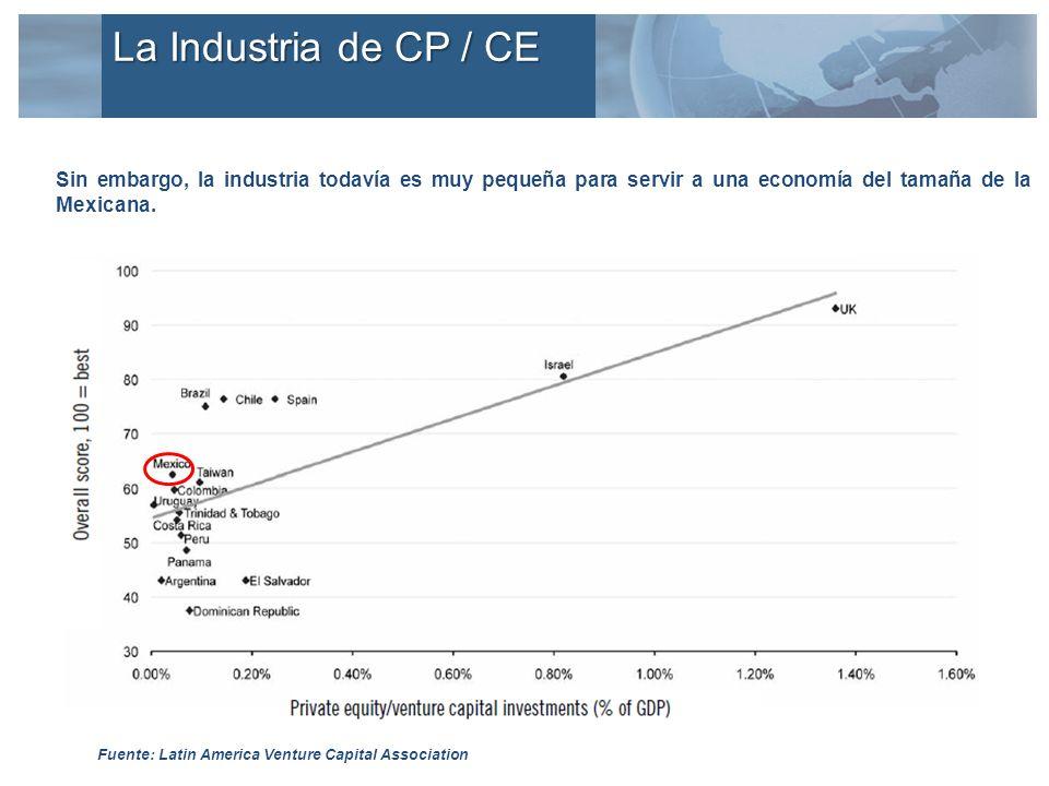Sin embargo, la industria todavía es muy pequeña para servir a una economía del tamaña de la Mexicana. Fuente: Latin America Venture Capital Associati
