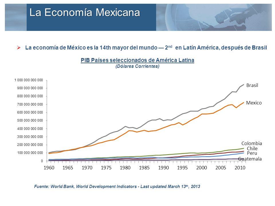 La economía de México es la 14th mayor del mundo 2 nd en Latín América, después de Brasil PIB Países seleccionados de América Latina (Dólares Corrientes) Fuente: World Bank, World Development Indicators - Last updated March 13 th, 2013 La Economía Mexicana