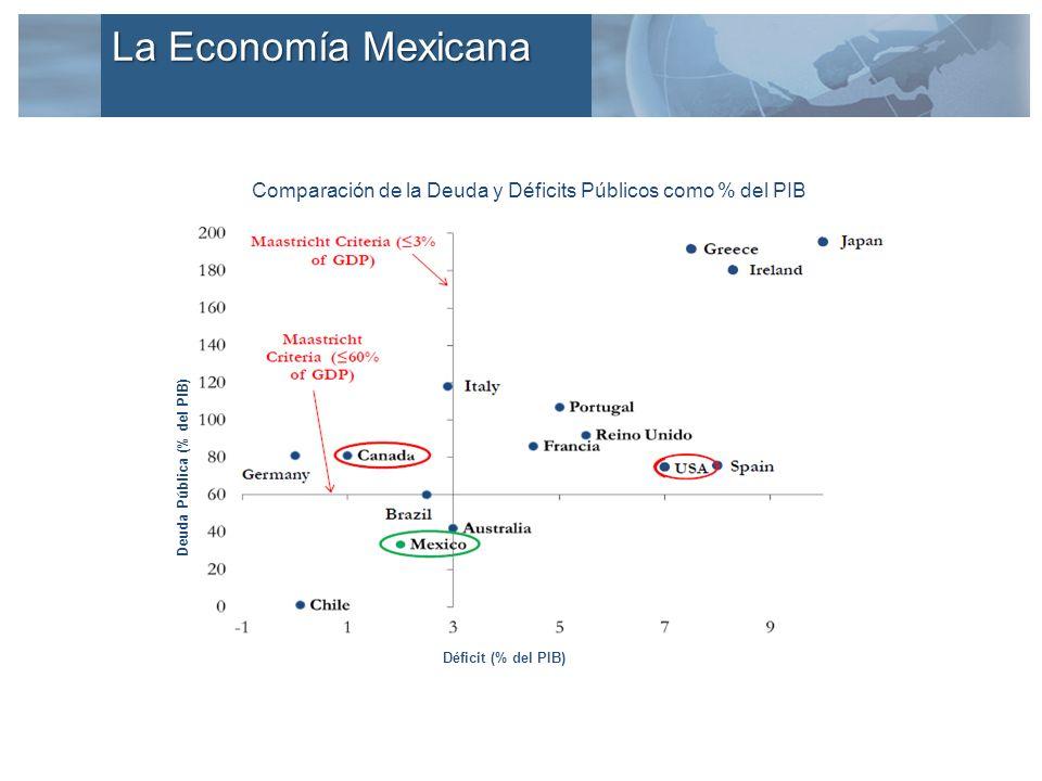 La Economía Mexicana Comparación de la Deuda y Déficits Públicos como % del PIB Déficit (% del PIB) Deuda Pública (% del PIB)