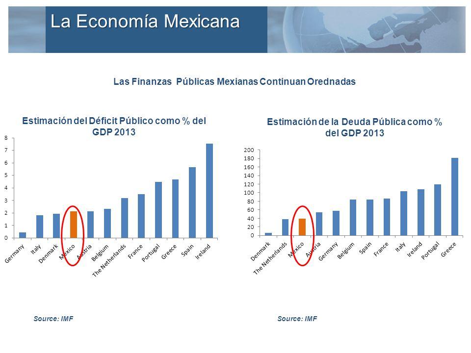 Las Finanzas Públicas Mexianas Continuan Orednadas Estimación del Déficit Público como % del GDP 2013 Source: IMF Estimación de la Deuda Pública como % del GDP 2013 La Economía Mexicana