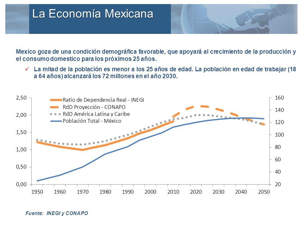Los componentes de la demanda agregada también han demostrado un sólido crecimiento (datos ajustados por estacionalidad; % de crecimiento real) Consumo Privado Formación Bruta de Capital Exportaciones Totales La Economía Mexicana Fuente: INEGI