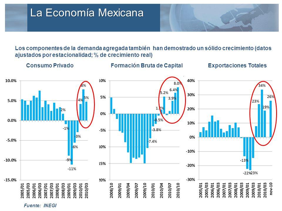 El crecimiento del consumo doméstico se explica por el constante incremento del PIB per cápita… Fuente: IMF PIB Per Capita en México y algunos Páíses Emergentes(P) (Dólares Ajustados por PPP) 2000 2001 2002 2003 2004 2005 2006 2007 2008 2009 2010 2011 La Economía Mexicana