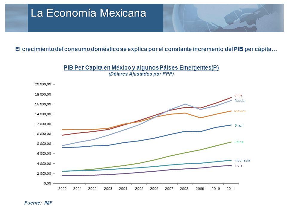 El crecimiento del consumo doméstico se explica por el constante incremento del PIB per cápita… Fuente: IMF PIB Per Capita en México y algunos Páíses