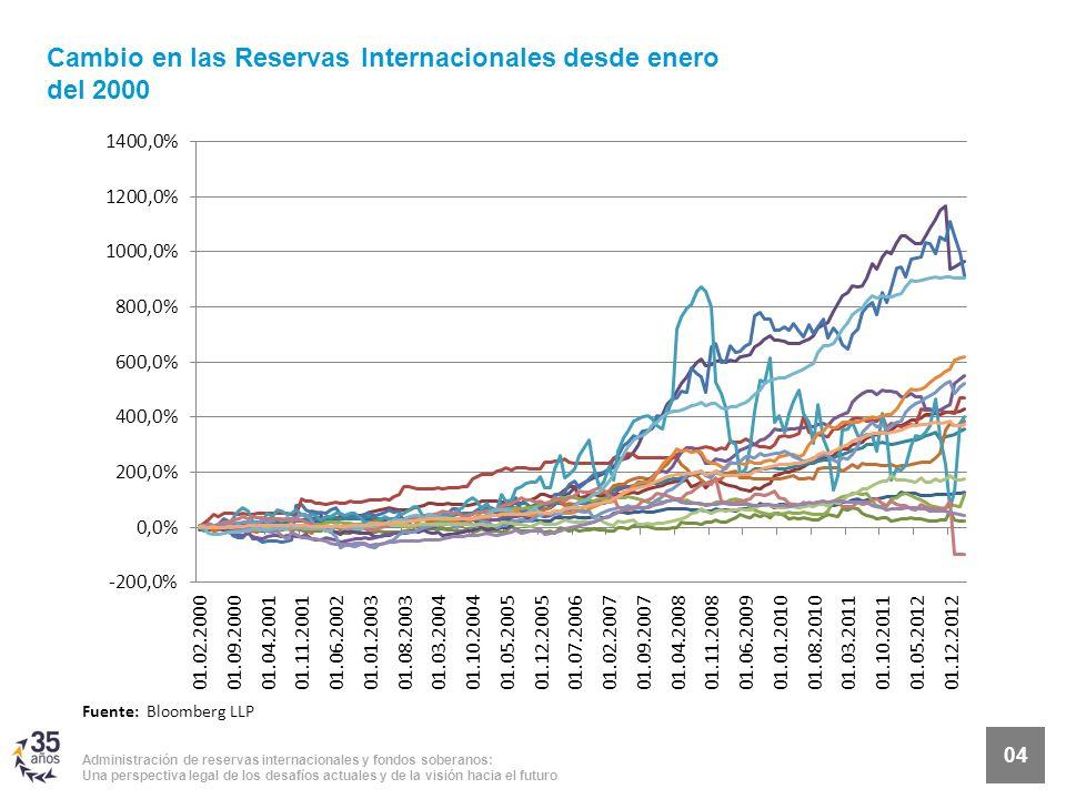 Administración de reservas internacionales y fondos soberanos: Una perspectiva legal de los desafíos actuales y de la visión hacia el futuro 04 Fuente: Bloomberg LLP Cambio en las Reservas Internacionales desde enero del 2000