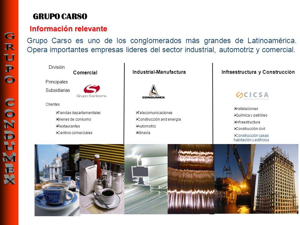 Información relevante GRUPO CARSO Grupo Carso es uno de los conglomerados más grandes de Latinoamérica. Opera importantes empresas lideres del sector