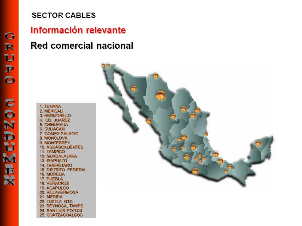 Información relevante Red comercial nacional 1. TIJUANA 2. MEXICALI 3. HERMOSILLO 4. CD. JUAREZ 5. CHIHUAHUA 6. CULIACÁN 7. GOMEZ PALACIO 8. MONCLOVA