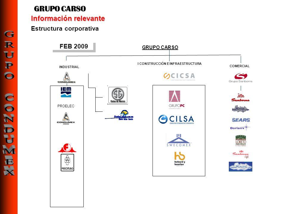 Estructura corporativa Información relevante GRUPO CARSO FEB 2009 GRUPO CARSO INDUSTRIAL PROELEC I CONSTRUCCIÓN E INFRAESTRUCTURA COMERCIAL