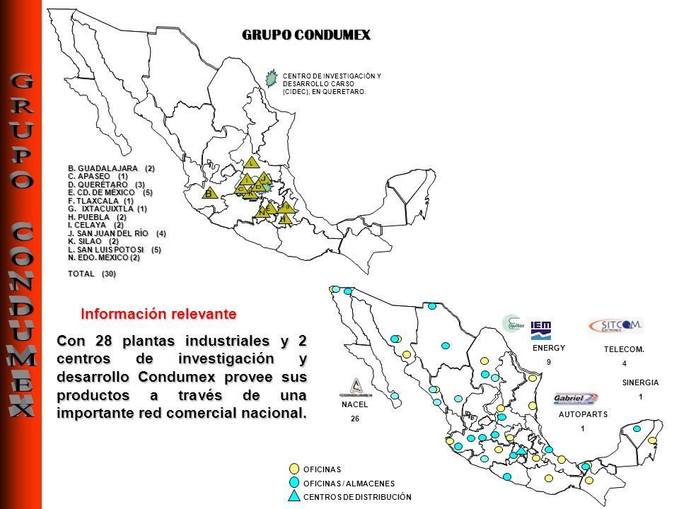 CENTRO DE INVESTIGACIÓN Y DESARROLLO CARSO (CIDEC), EN QUERETARO. Con 28 plantas industriales y 2 centros de investigación y desarrollo Condumex prove