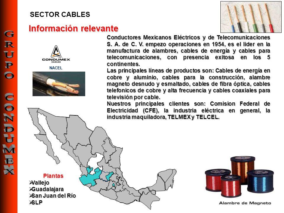 CONSTRUCCIÓN Y ENERGÍA TRANSFORMADORES EQUIPO DE PROTECCION ELECTRICA CELDAS SOLARES INTERCAMBIADORES DE CALOR CONDENSADORES RECIPIENTES A PRESION CALDERAS INDUSTRIALES PLANTAS DE EMERGENCIA TUBOS DE PRECISION SELLOS ESPIROMETALICOS ALAMBRON DE COBRE CATODO DE COBRE CABLE DE POTENCIA ALAMBRE DE MAGNETO ALAMBRE DE CONSTRUCCION ALAMBRON DE ALUMINIO RECUPERACION DE METAL Y PLASTICO NUEVOS PRODUCTOS Y SERVICIOS: PLATAFORMAS MARITIMAS PROYECTOS DE INFRAESTRUCTURA TELECOMUNICACIONES CABLE TELEFONICO DE COBRE CABLE DE FIBRA OPTICA CABLE COAXIAL CABLE ELECTRONICO DATACOM CABLE ARNESES MEDICOS ELECTRONICOS SISTEMAS DE FIBRA OPTICA INSTALACION DE REDES REDES DIGITALES REDES PRIVADAS SERVICIOS DE TELEFONIA SOLUCIONES INTEGRALES DE SISTEMAS EDIFICIOS INTELIGENTES RADIO MOVIL DISEÑO DE REDES VPN (VIRTUAL PRIVATE NETWORKS) AUTOPARTES Y ELECTRONICA ARNESES AMORTIGUADORES ANILLOS STRUTS CAMISAS SUBENSAMBLES AUTOMOTRICES CABLE AUTOMOTRIZ CABLE DE BATERIA CABLE ESPECIAL CABLE DE IGNICION DISEÑO DE COMPONENTES Y SOFTWARE Los principales productos por SEGMENTO DE MERCADO son: Información relevante GRUPO CONDUMEX
