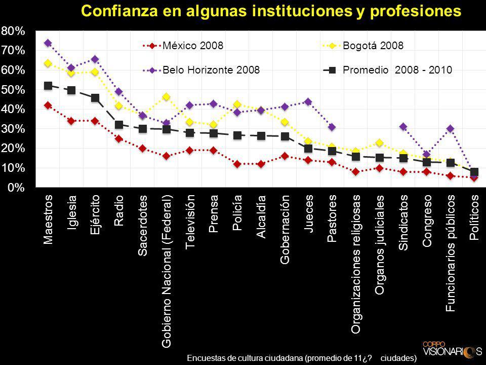 Encuestas de cultura ciudadana (promedio de 11¿ ciudades)