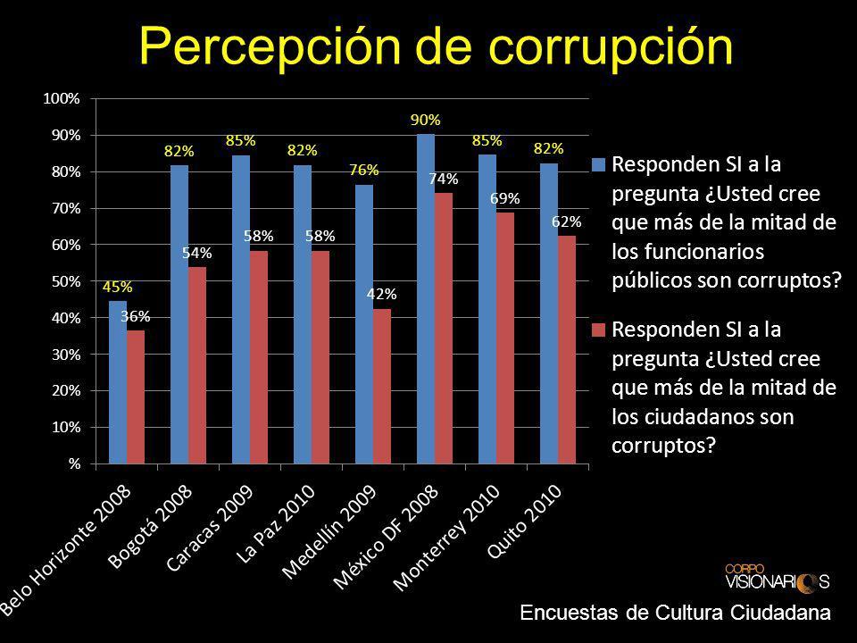 Percepción de corrupción Encuestas de Cultura Ciudadana