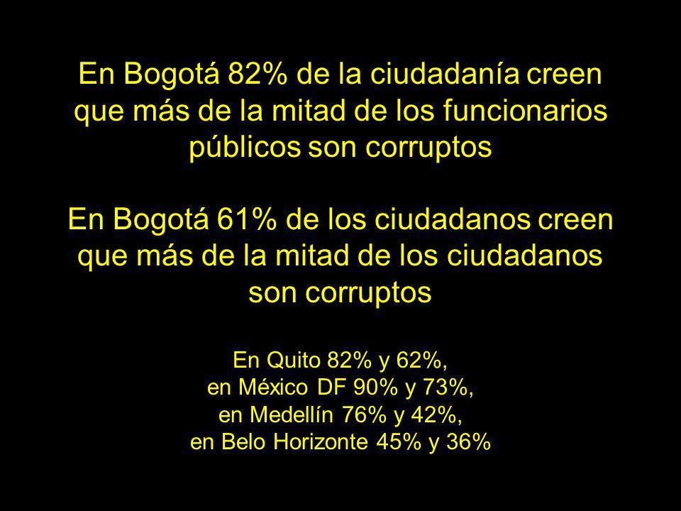En Bogotá 82% de la ciudadanía creen que más de la mitad de los funcionarios públicos son corruptos En Bogotá 61% de los ciudadanos creen que más de la mitad de los ciudadanos son corruptos En Quito 82% y 62%, en México DF 90% y 73%, en Medellín 76% y 42%, en Belo Horizonte 45% y 36%