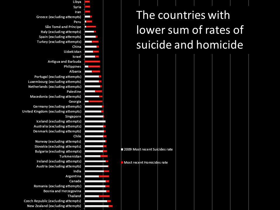 The countries with lower sum of rates of suicide and homicide