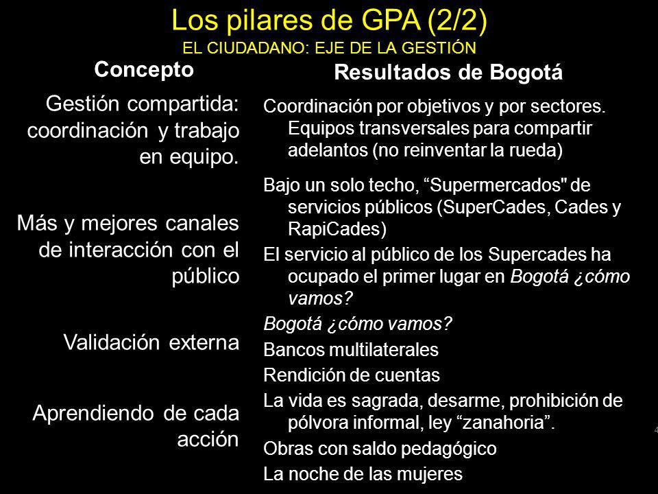 Los pilares de GPA (2/2) EL CIUDADANO: EJE DE LA GESTIÓN Concepto Gestión compartida: coordinación y trabajo en equipo.