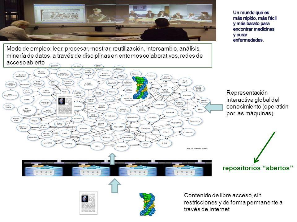 Contenido de libre acceso, sin restricciones y de forma permanente a través de Internet repositorios abertos Representación interactiva global del conocimiento (operatión por las máquinas) Modo de empleo: leer, procesar, mostrar, reutilización, intercambio, análisis, minería de datos, a través de disciplinas en entornos colaborativos, redes de acceso abierto