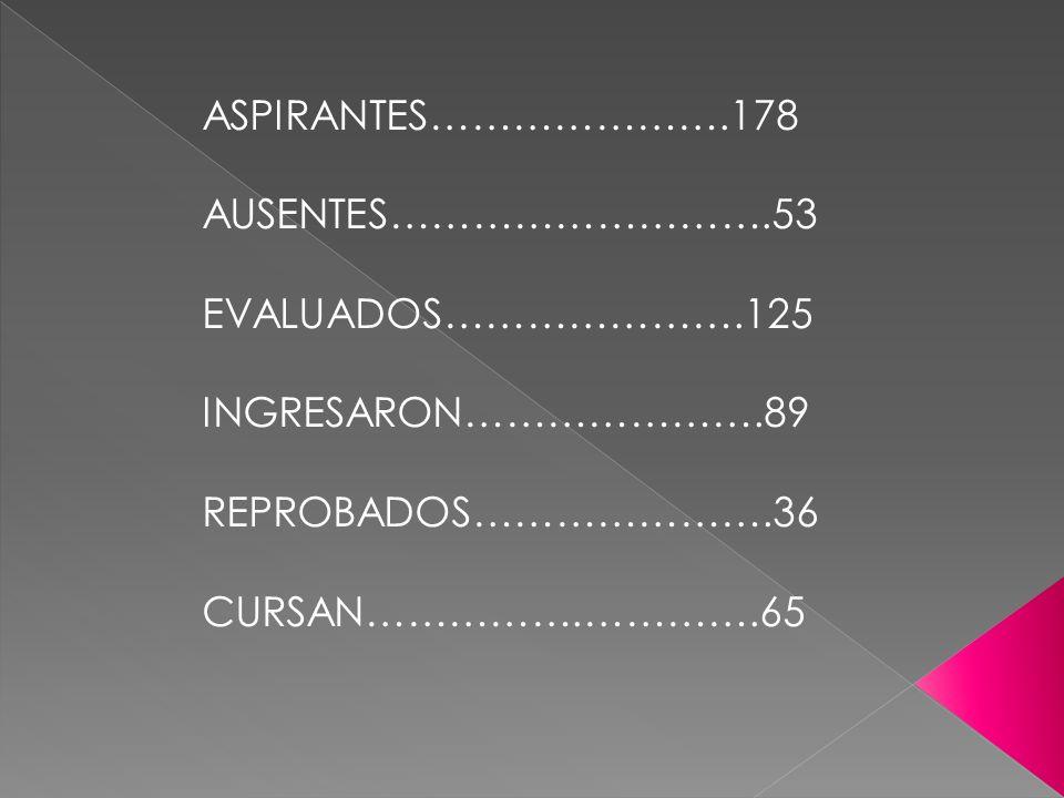 ASPIRANTES………………….178 AUSENTES……………………….53 EVALUADOS………………….125 INGRESARON………………….89 REPROBADOS………………….36 CURSAN…………….………….65