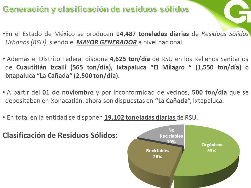 Clasificación de Residuos Sólidos: En el Estado de México se producen 14,487 toneladas diarias de Residuos Sólidos Urbanos (RSU) siendo el MAYOR GENERADOR a nivel nacional.