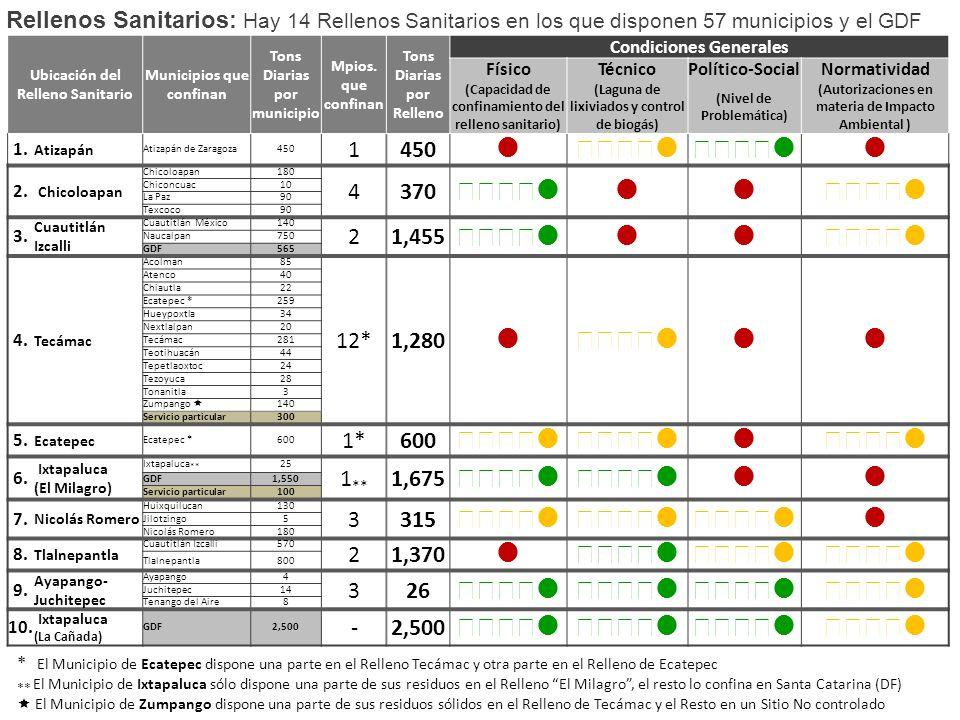 Rellenos Sanitarios: Hay 14 Rellenos Sanitarios en los que disponen 57 municipios y el GDF Ubicación del Relleno Sanitario Municipios que confinan Tons Diarias por municipio Mpios.