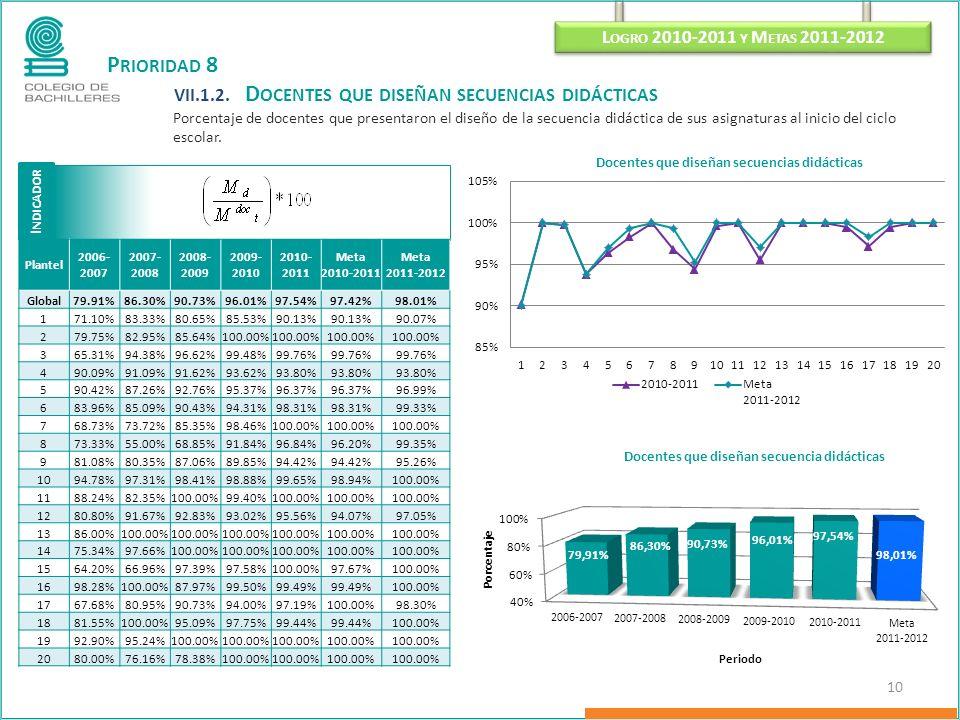 P RIORIDAD 8 VII.1.2. D OCENTES QUE DISEÑAN SECUENCIAS DIDÁCTICAS Porcentaje de docentes que presentaron el diseño de la secuencia didáctica de sus as