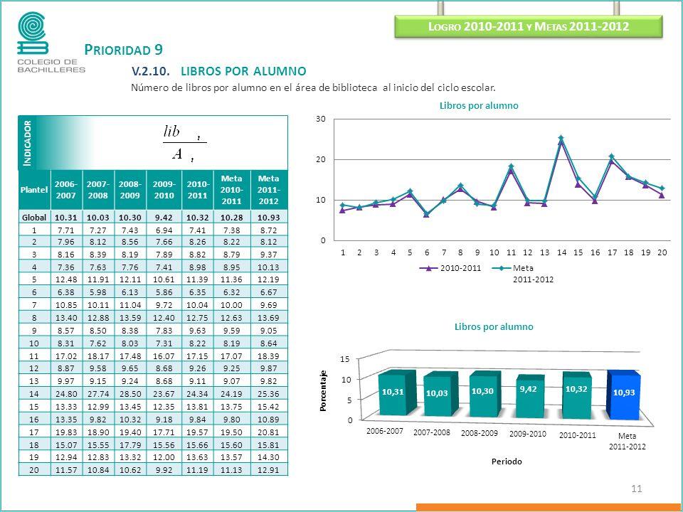 P RIORIDAD 9 V.2.10. LIBROS POR ALUMNO Número de libros por alumno en el área de biblioteca al inicio del ciclo escolar. I NDICADOR L OGRO 2010-2011 Y