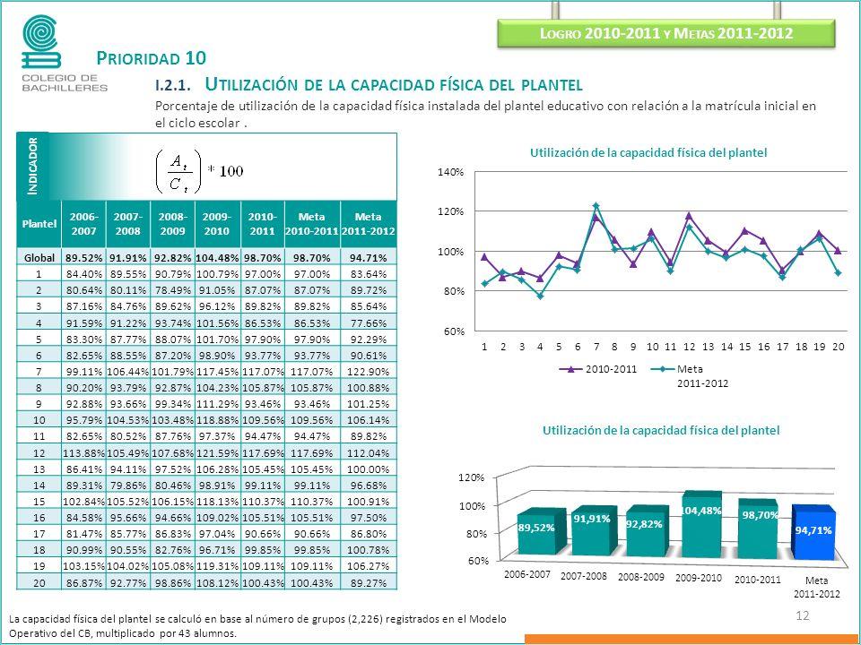 P RIORIDAD 10 I.2.1. U TILIZACIÓN DE LA CAPACIDAD FÍSICA DEL PLANTEL Porcentaje de utilización de la capacidad física instalada del plantel educativo