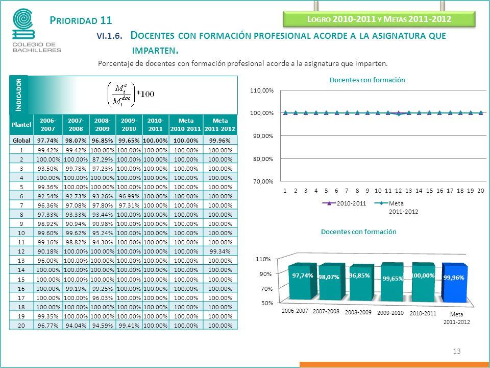 P RIORIDAD 11 VI.1.6. D OCENTES CON FORMACIÓN PROFESIONAL ACORDE A LA ASIGNATURA QUE IMPARTEN. Porcentaje de docentes con formación profesional acorde