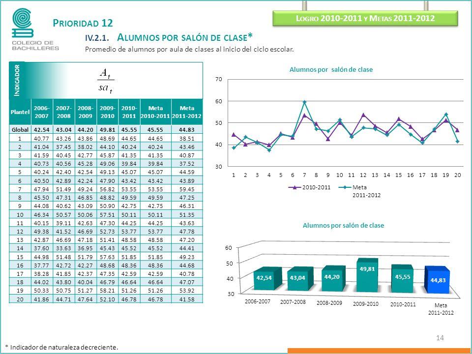 I NDICADOR L OGRO 2010-2011 Y M ETAS 2011-2012 14 P RIORIDAD 12 IV.2.1.
