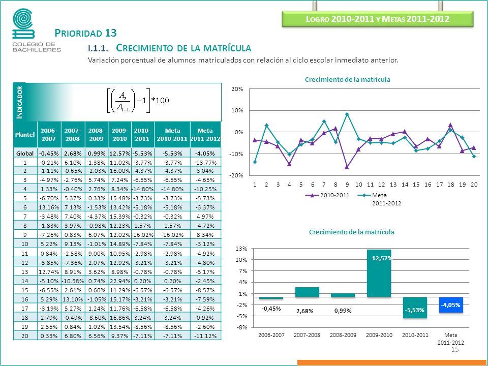 I NDICADOR L OGRO 2010-2011 Y M ETAS 2011-2012 15 P RIORIDAD 13 I.1.1. C RECIMIENTO DE LA MATRÍCULA Variación porcentual de alumnos matriculados con r