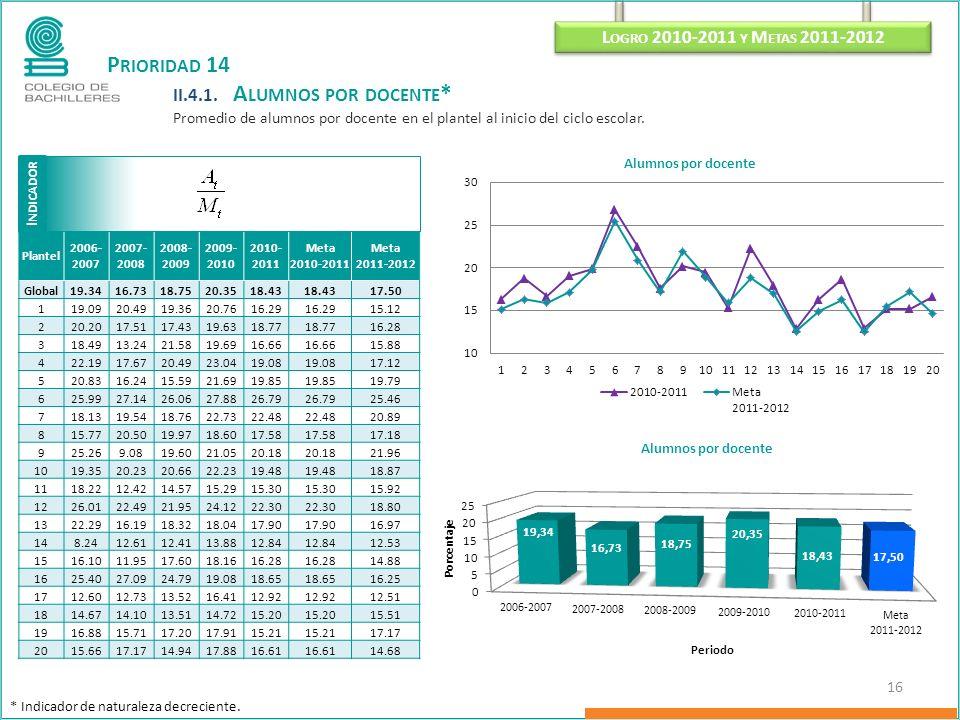 I NDICADOR L OGRO 2010-2011 Y M ETAS 2011-2012 16 P RIORIDAD 14 II.4.1. A LUMNOS POR DOCENTE * Promedio de alumnos por docente en el plantel al inicio