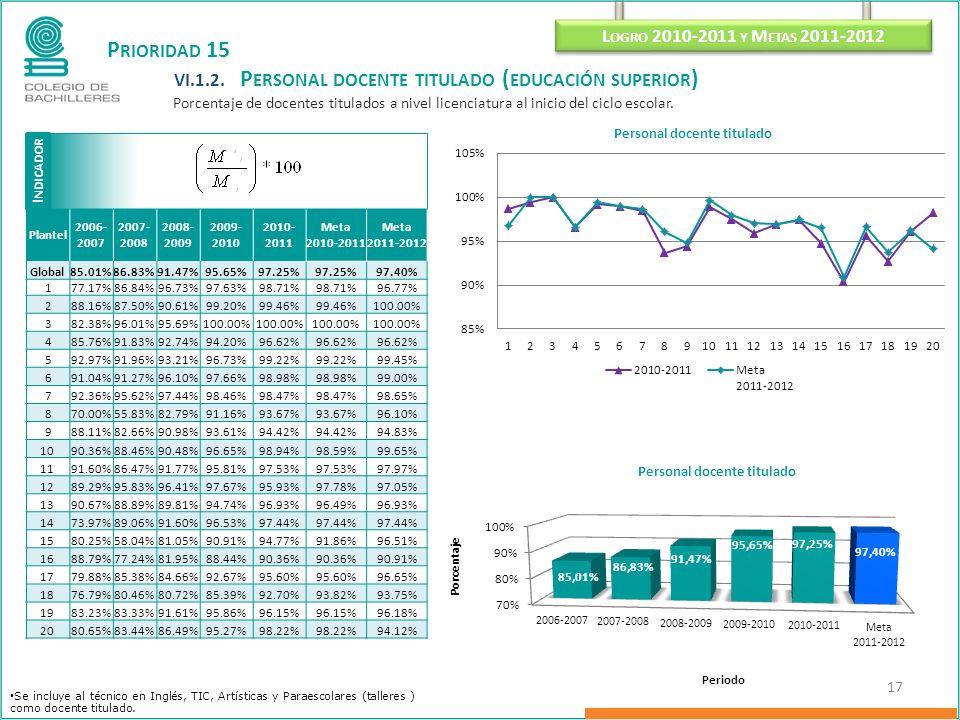 I NDICADOR L OGRO 2010-2011 Y M ETAS 2011-2012 17 P RIORIDAD 15 VI.1.2. P ERSONAL DOCENTE TITULADO ( EDUCACIÓN SUPERIOR ) Porcentaje de docentes titul