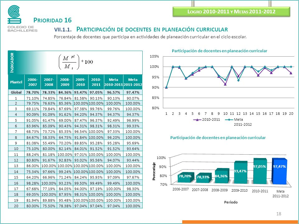 I NDICADOR L OGRO 2010-2011 Y M ETAS 2011-2012 18 P RIORIDAD 16 VII.1.1. P ARTICIPACIÓN DE DOCENTES EN PLANEACIÓN CURRICULAR Porcentaje de docentes qu