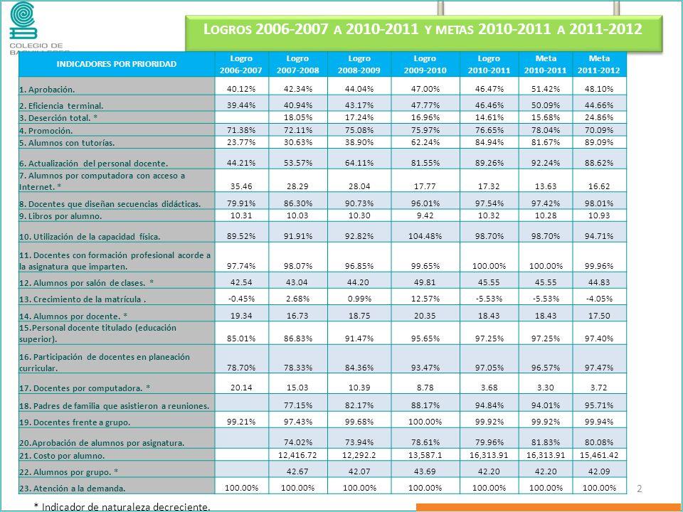 L OGROS 2006-2007 A 2010-2011 Y METAS 2010-2011 A 2011-2012 2 INDICADORES POR PRIORIDAD Logro Meta 2006-20072007-20082008-20092009-20102010-2011 2011-2012 1.