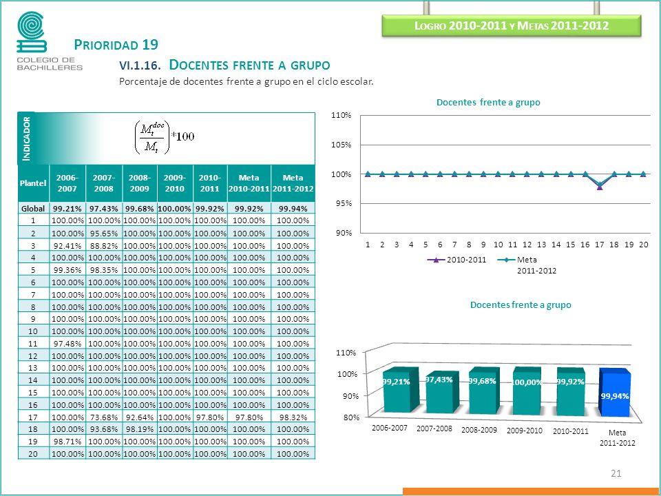 P RIORIDAD 19 VI.1.16. D OCENTES FRENTE A GRUPO Porcentaje de docentes frente a grupo en el ciclo escolar. I NDICADOR L OGRO 2010-2011 Y M ETAS 2011-2