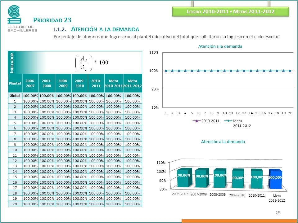 P RIORIDAD 23 I.1.2. A TENCIÓN A LA DEMANDA Porcentaje de alumnos que ingresaron al plantel educativo del total que solicitaron su ingreso en el ciclo