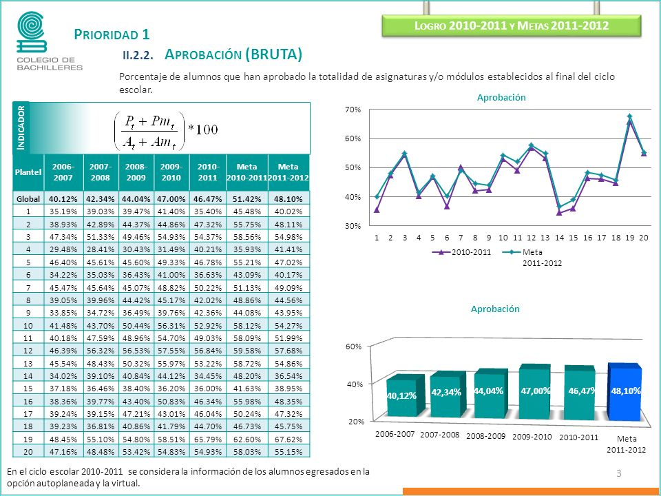 P RIORIDAD 1 II.2.2. A PROBACIÓN (BRUTA) Porcentaje de alumnos que han aprobado la totalidad de asignaturas y/o módulos establecidos al final del cicl