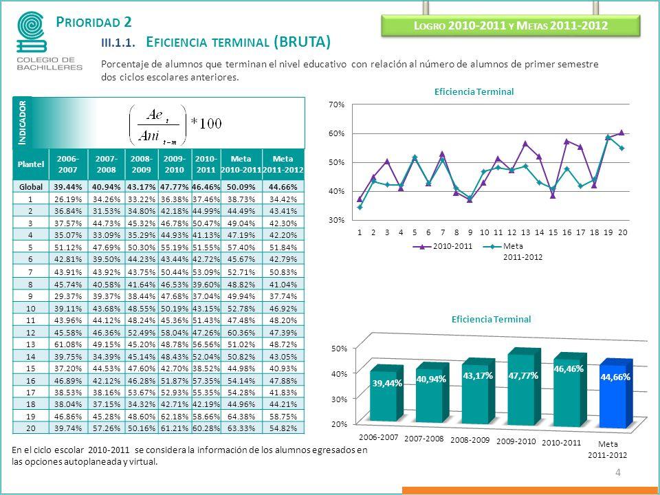 P RIORIDAD 2 III.1.1. E FICIENCIA TERMINAL (BRUTA) Porcentaje de alumnos que terminan el nivel educativo con relación al número de alumnos de primer s