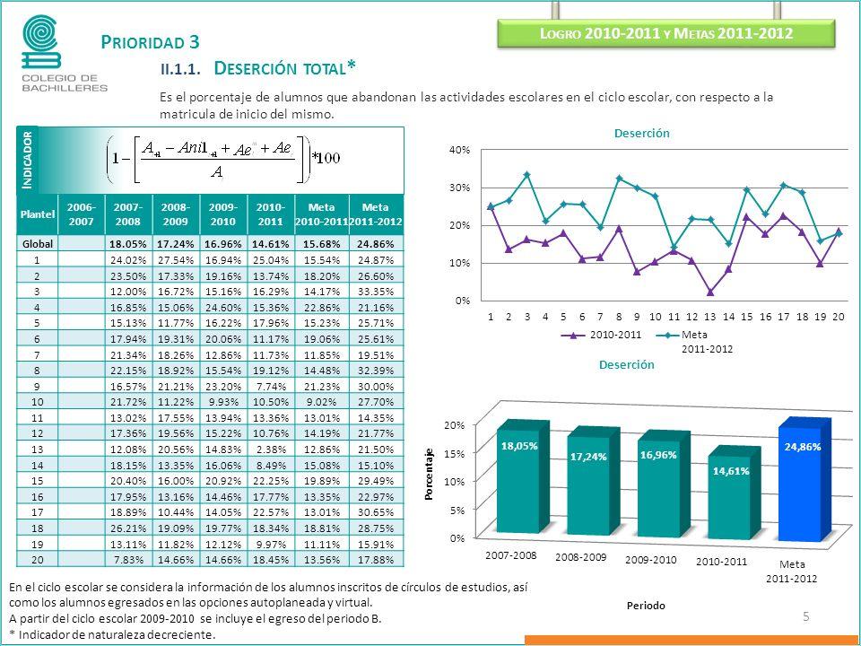 P RIORIDAD 3 II.1.1. D ESERCIÓN TOTAL * Es el porcentaje de alumnos que abandonan las actividades escolares en el ciclo escolar, con respecto a la mat