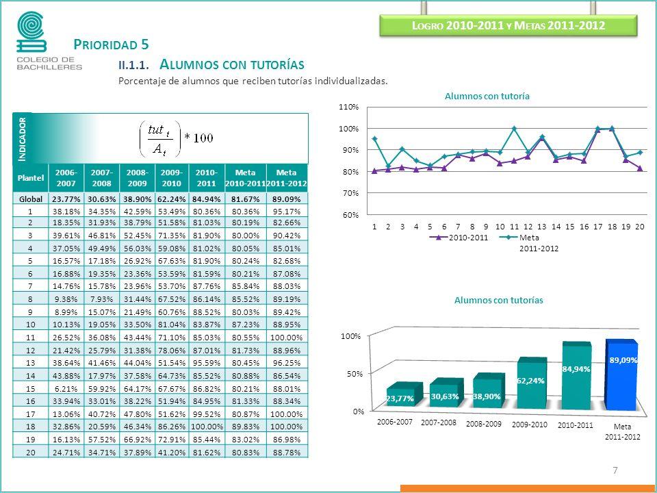 P RIORIDAD 5 II.1.1. A LUMNOS CON TUTORÍAS Porcentaje de alumnos que reciben tutorías individualizadas. I NDICADOR L OGRO 2010-2011 Y M ETAS 2011-2012