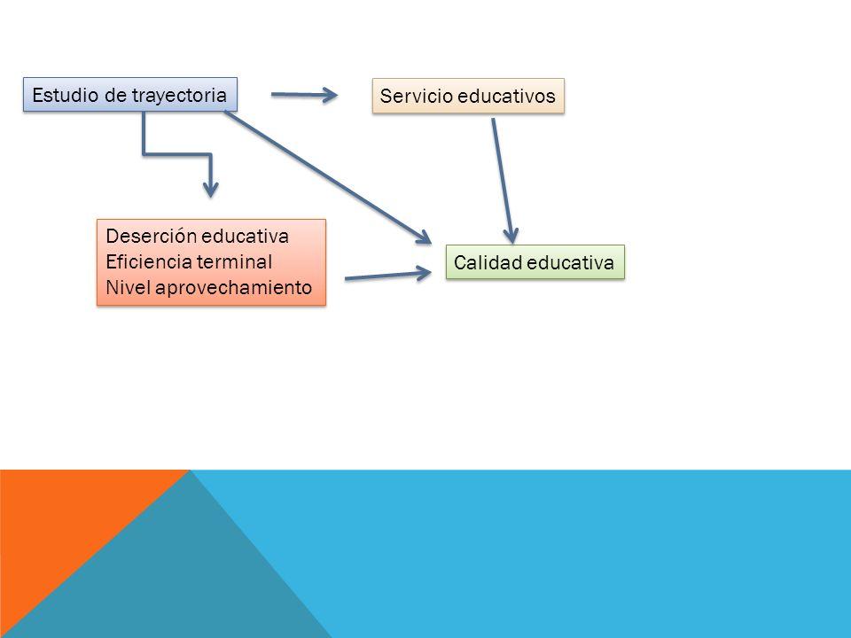 Estudio de trayectoria Deserción educativa Eficiencia terminal Nivel aprovechamiento Deserción educativa Eficiencia terminal Nivel aprovechamiento Servicio educativos Calidad educativa