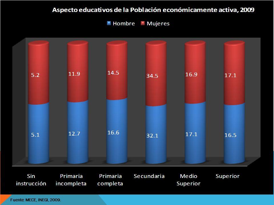 Situación escolar de la Población económicamente activa, 2009 Fuente: MECE, INEGI, 2009.