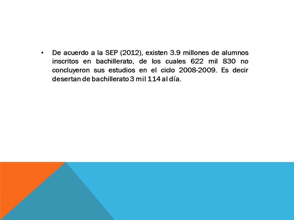 De acuerdo a la SEP (2012), existen 3.9 millones de alumnos inscritos en bachillerato, de los cuales 622 mil 830 no concluyeron sus estudios en el ciclo 2008-2009.