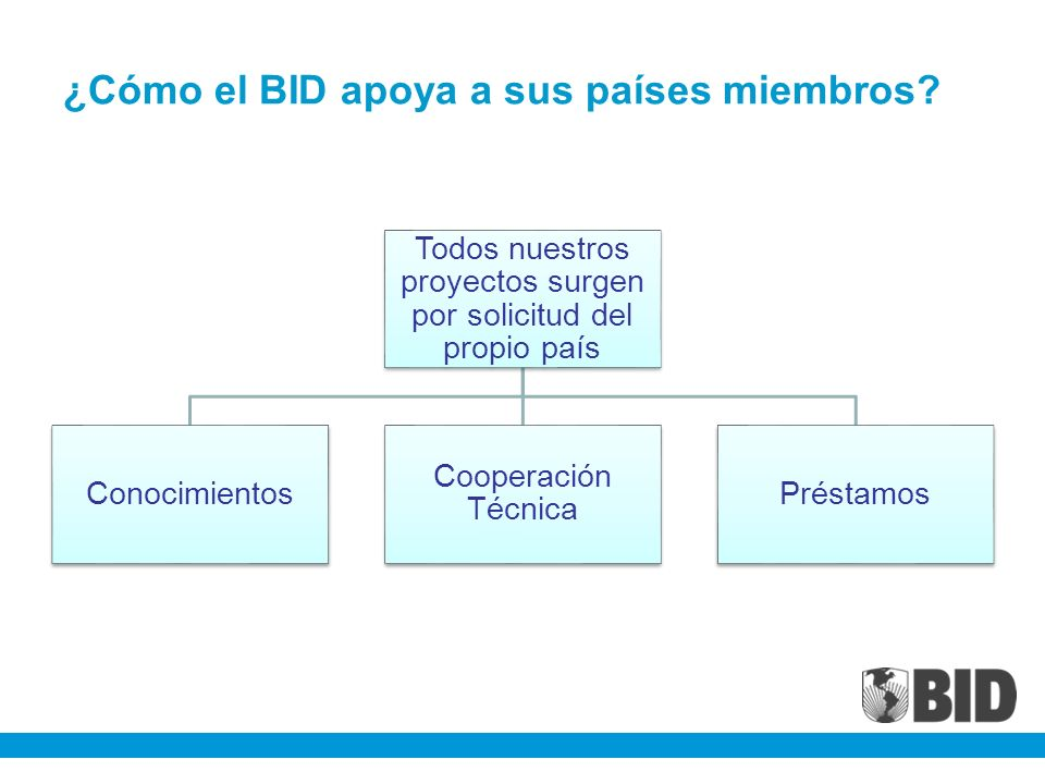 Conocimientos El BID ha tenido una especial preocupación no solo por sistematizar el conocimiento disponible, sino además, por ir realizando investigaciones que permitan comprender la implicancias del subregistro de nacimiento.