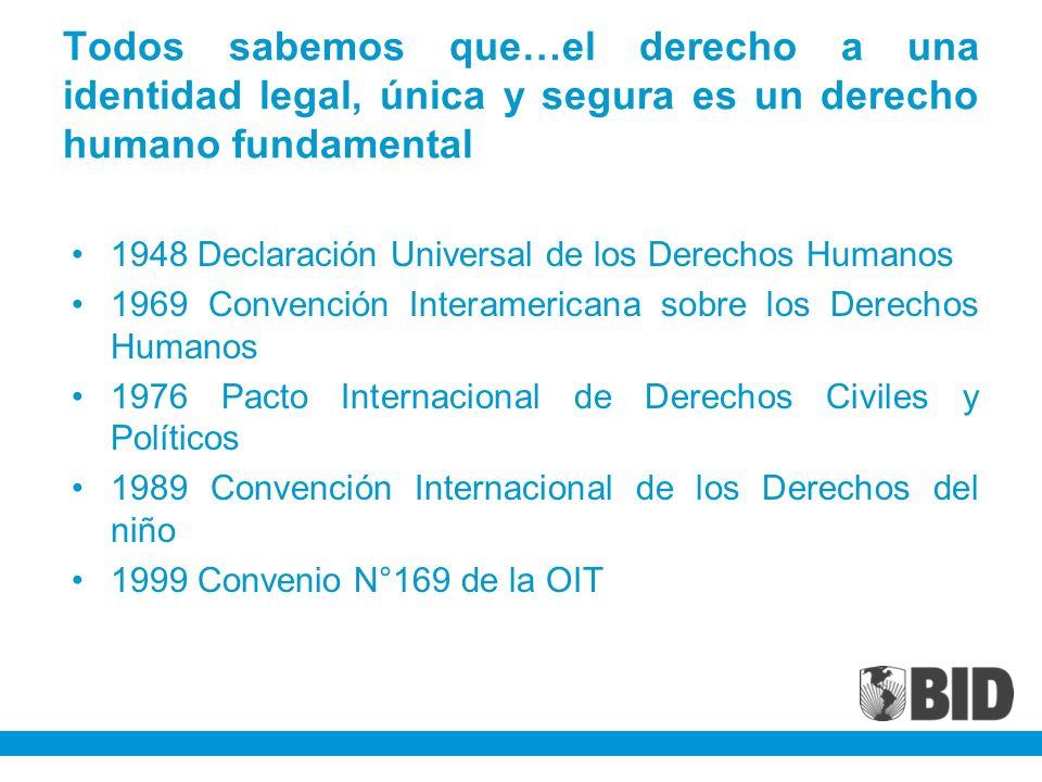 Todos sabemos que…el derecho a una identidad legal, única y segura es un derecho humano fundamental 1948 Declaración Universal de los Derechos Humanos 1969 Convención Interamericana sobre los Derechos Humanos 1976 Pacto Internacional de Derechos Civiles y Políticos 1989 Convención Internacional de los Derechos del niño 1999 Convenio N°169 de la OIT